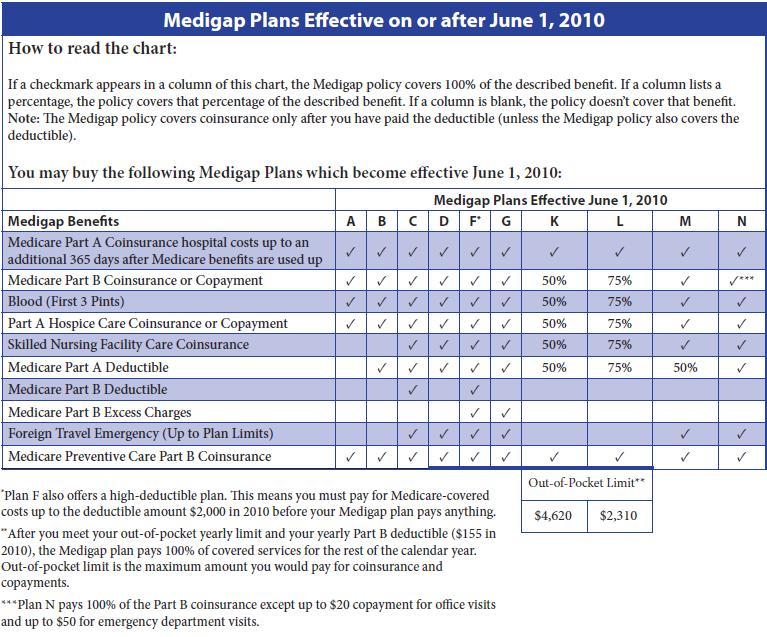 AH Insurance Services | Medigap (Medicare supplemet) changes
